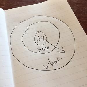 「Why-How-What」の「ゴールデンサークル」が企画にストーリーを生み出す