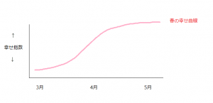 春の幸せ曲線1