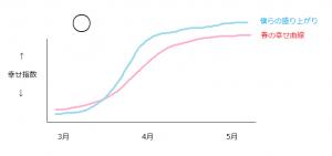 春の幸せ曲線2
