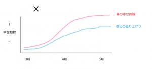 春の幸せ曲線3