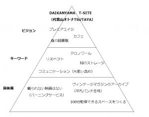 代官山オトナTSUTAYA計画