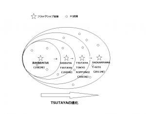 TSUTAYAは成長し続ける運動体