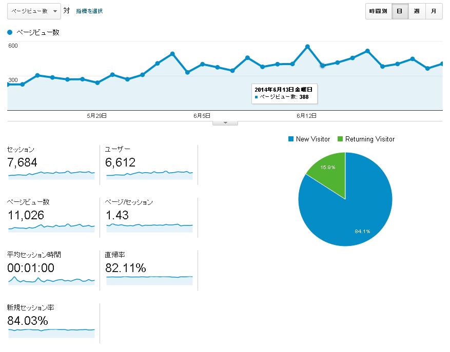 【ブログ】 おかげさまで月間1万PVを突破、ここまでの振り返り