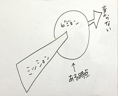 「ミッション」と「ビジョン」はどちらが上位概念か(Mission,Vision)