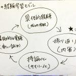 【経験学習】「内省」とは何か(Reflection)