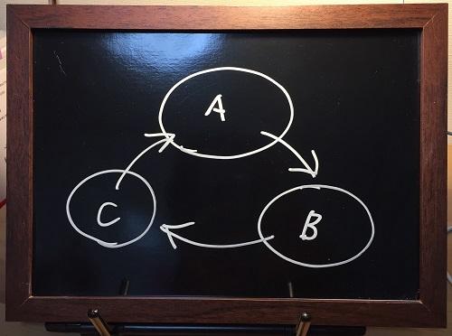 「システム思考」が問題解決を加速する(事例とループ図解説)