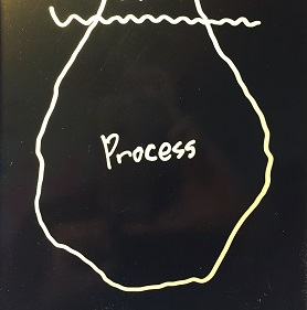 【氷山モデル】「プロセス」とは何か(Process)
