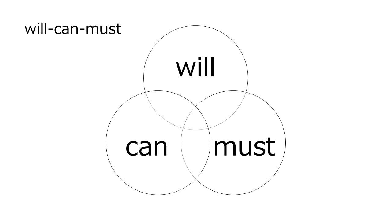 キャリアに悩んだら「Will-Can-Must」で「今」を「輪切り」にしよう