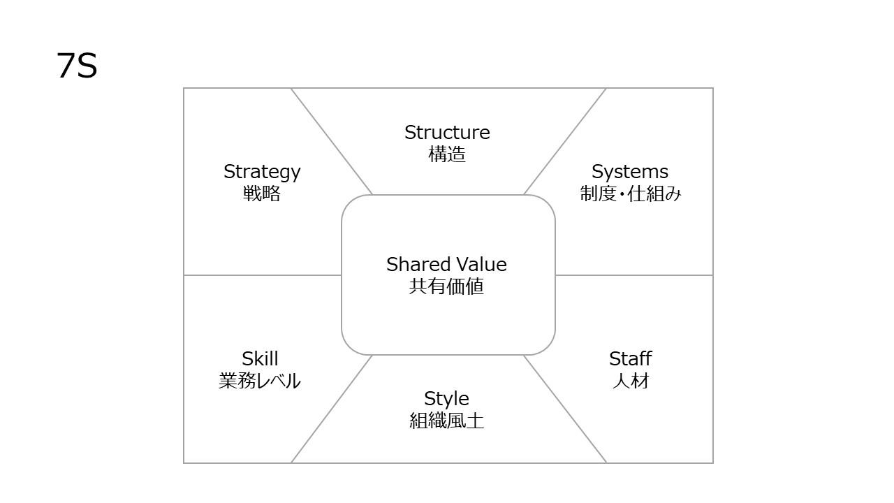「マッキンゼーの7S(組織の7S)」は組織マネジメントのガイドブック