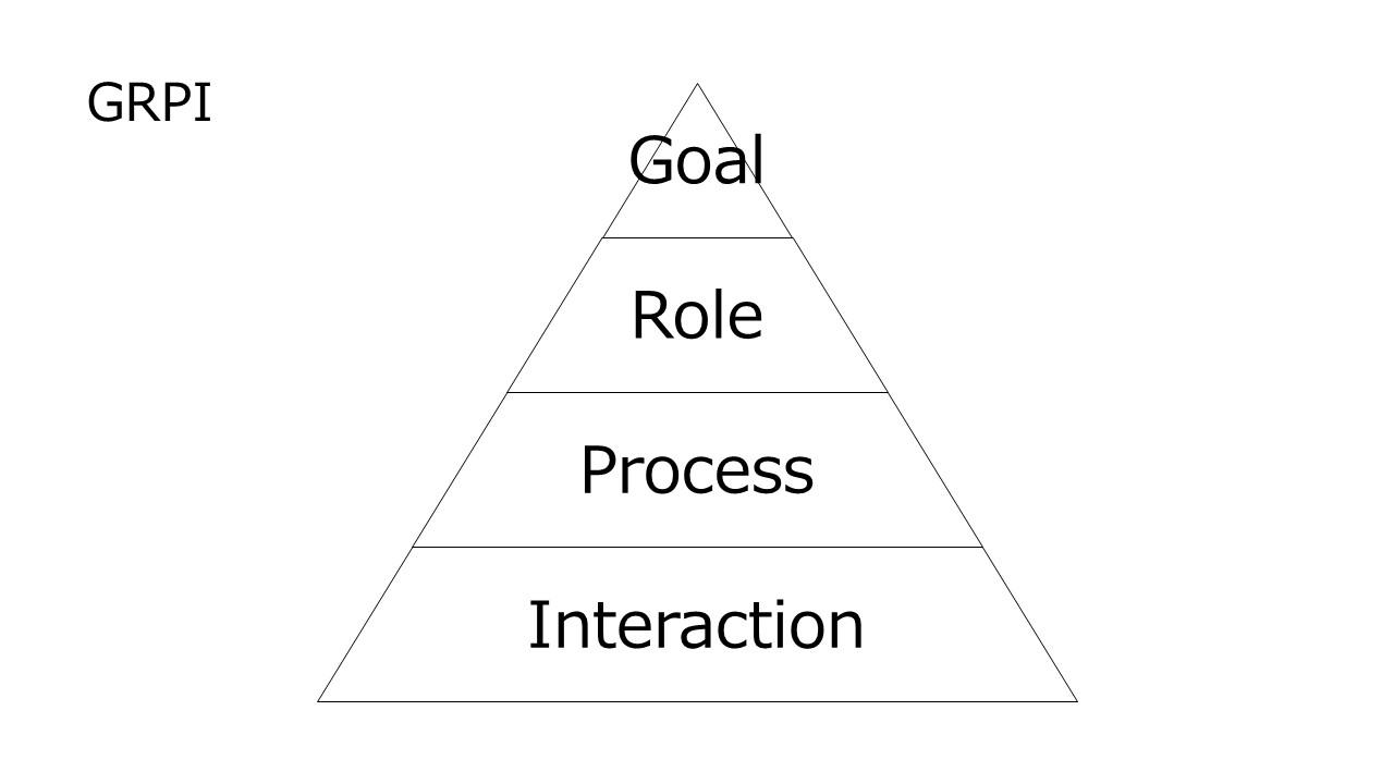 【組織開発】「GRPIモデル」はチームビルディングの出発点